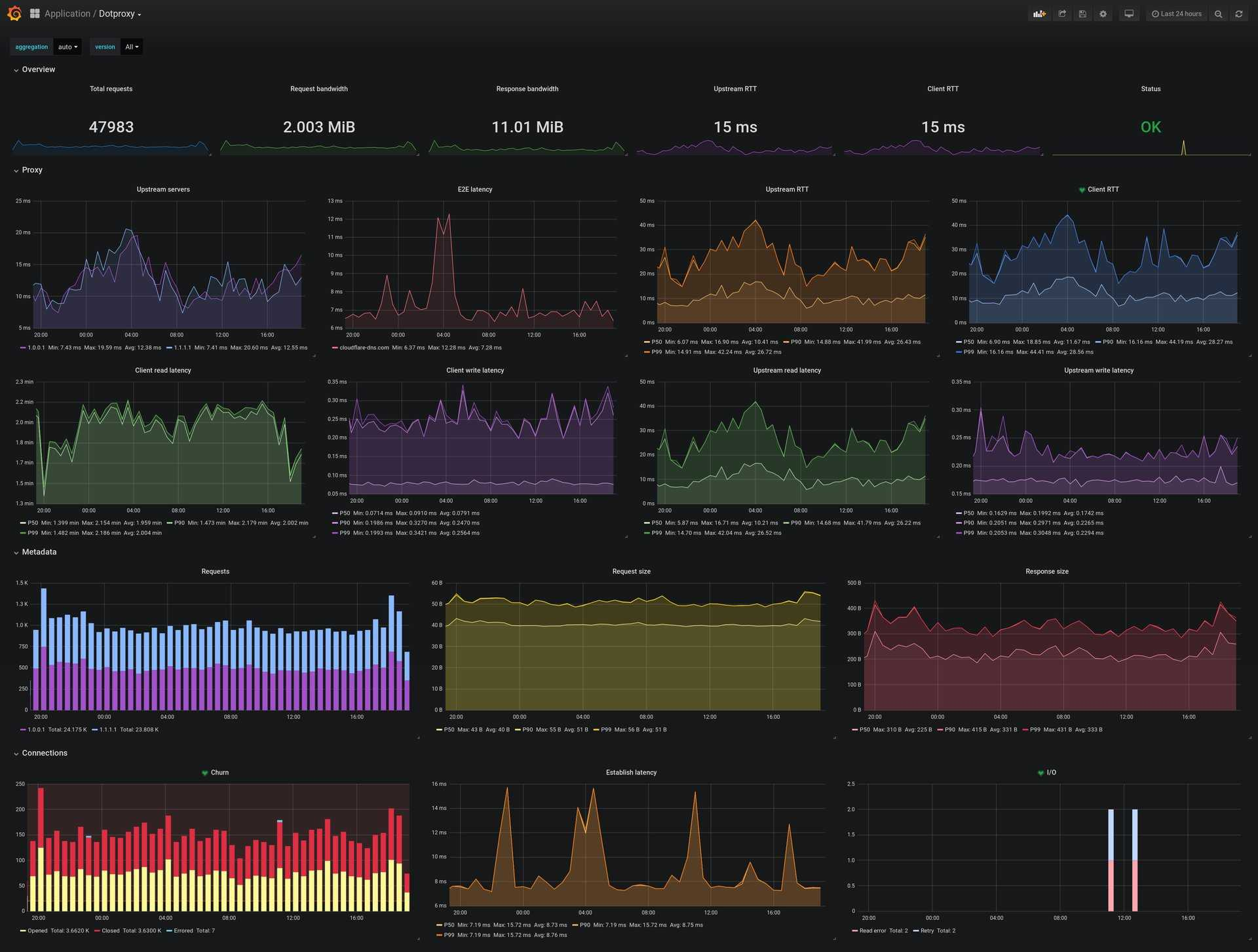 Edge performance dashboard