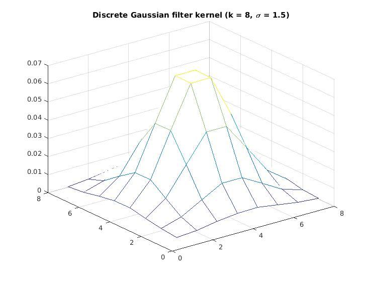 Gaussian filter kernel