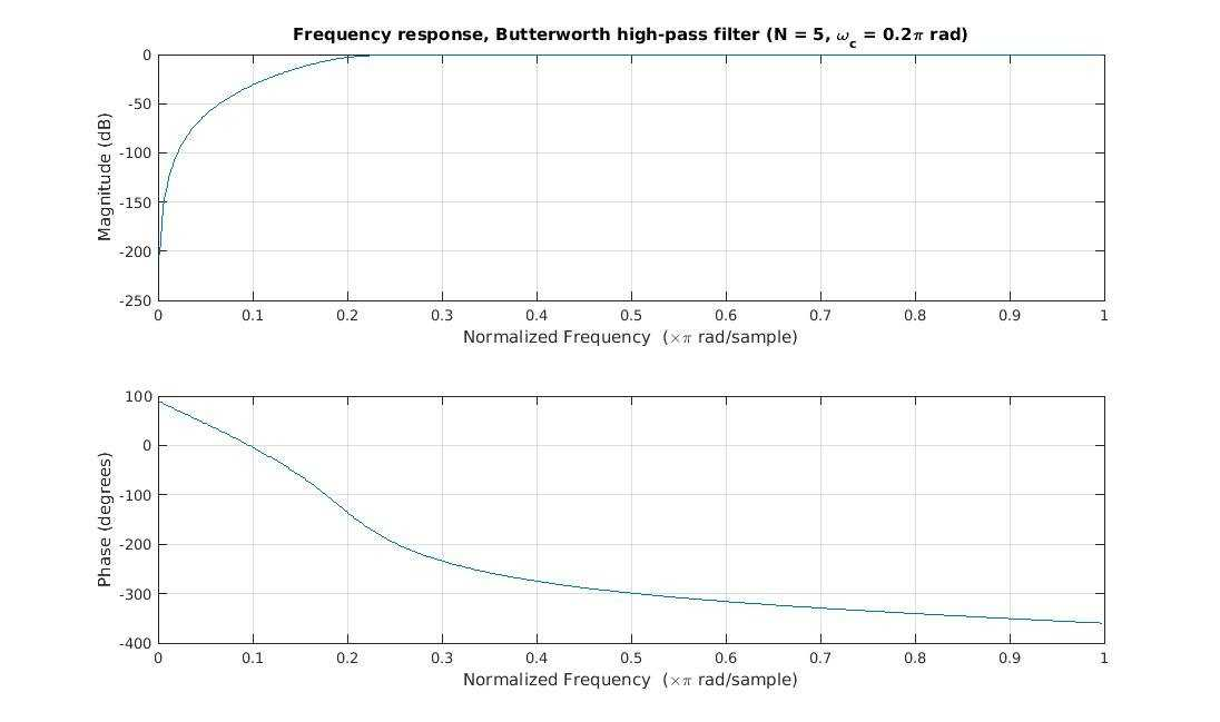 Butterworth filter frequency response