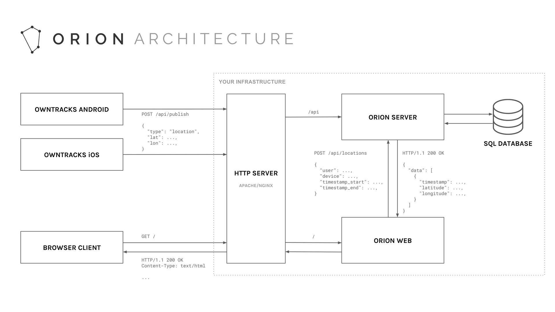 Orion architecture
