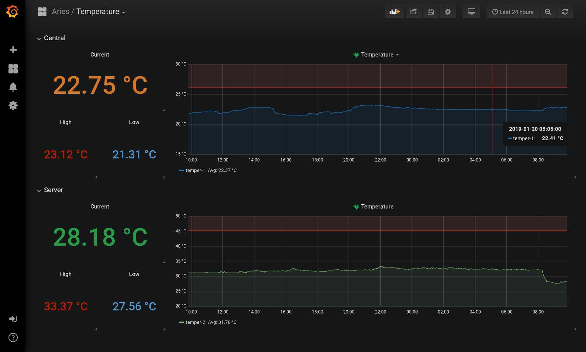 Zephyrus: Metrics Pipeline for a DIY Weather Station